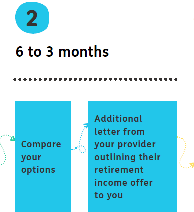 2) 6 to 3 months = Compare your options. Additional letter from your provider outlining their retirement income offer to you.