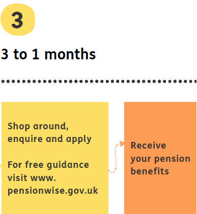 3)3 to 1 months = Shop around, enquire and apply, for free guidance visit www.pensionwise.gov.uk. Receive your pension benefits