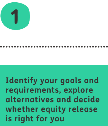 Identify your goals and requirements, explore alternatives and decide whether equity release is right for you.